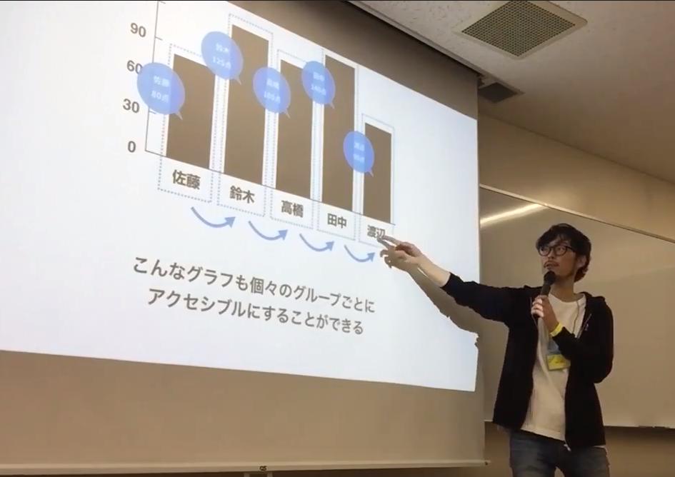写真:グラフを説明する松田さん
